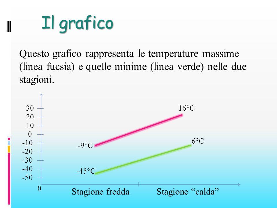 Stagione freddaStagione calda 0 -50 30 -30 -40 0 10 20 -20 -10 -45°C -9°C 6°C 16°C Questo grafico rappresenta le temperature massime (linea fucsia) e