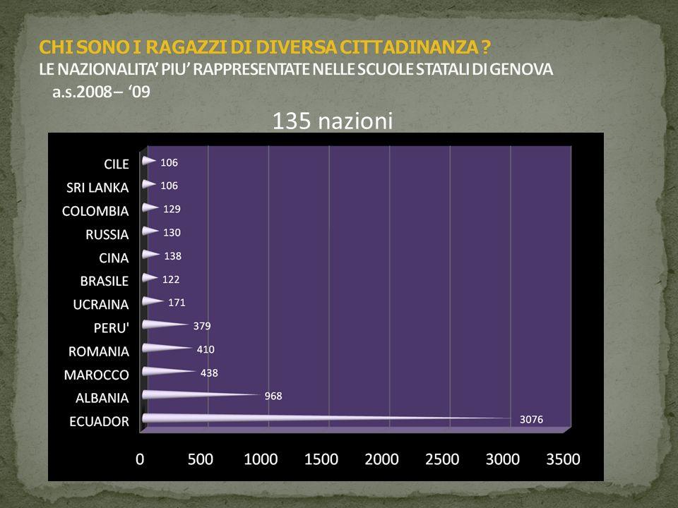 GLI ALUNNI CON CITTADINANZA NON ITALIANA IN LIGURIA confronto delle presenze, secondo provincia, negli a.s. 2000 – 2009 (dati MIUR)