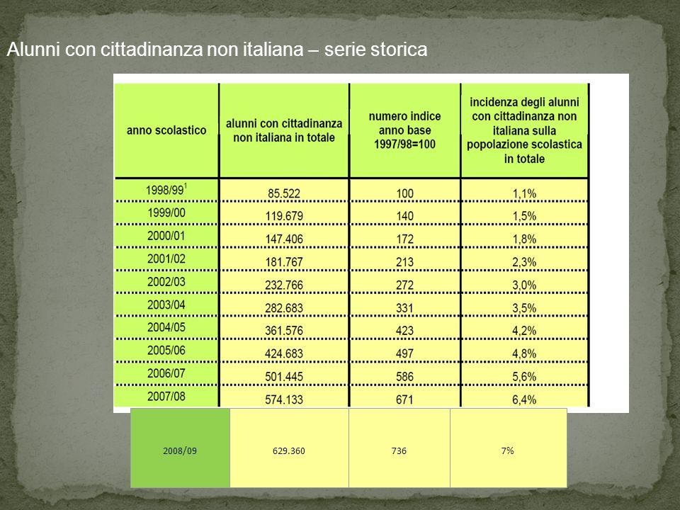 2008/09629.3607367% Alunni con cittadinanza non italiana – serie storica