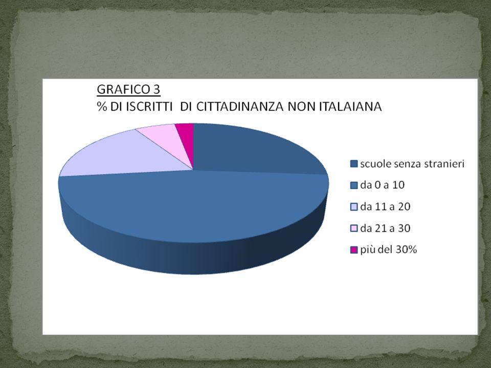 Tasso di scolarit à degli alunni con cittadinanza non italiana_A.S. 2008/2009
