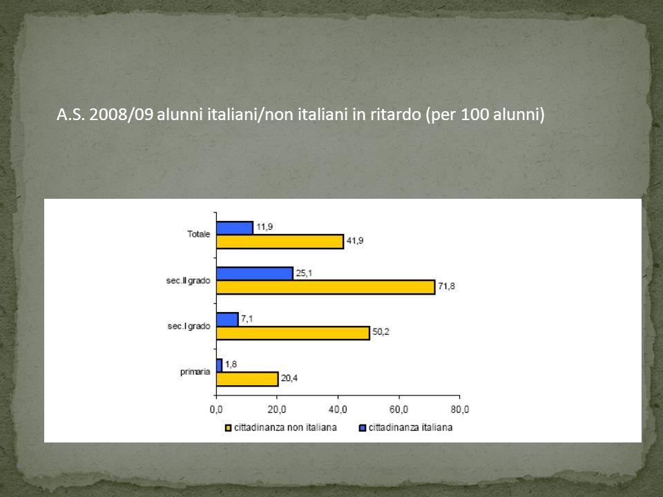 A.S. 2008/09 alunni italiani/non italiani in ritardo (per 100 alunni)
