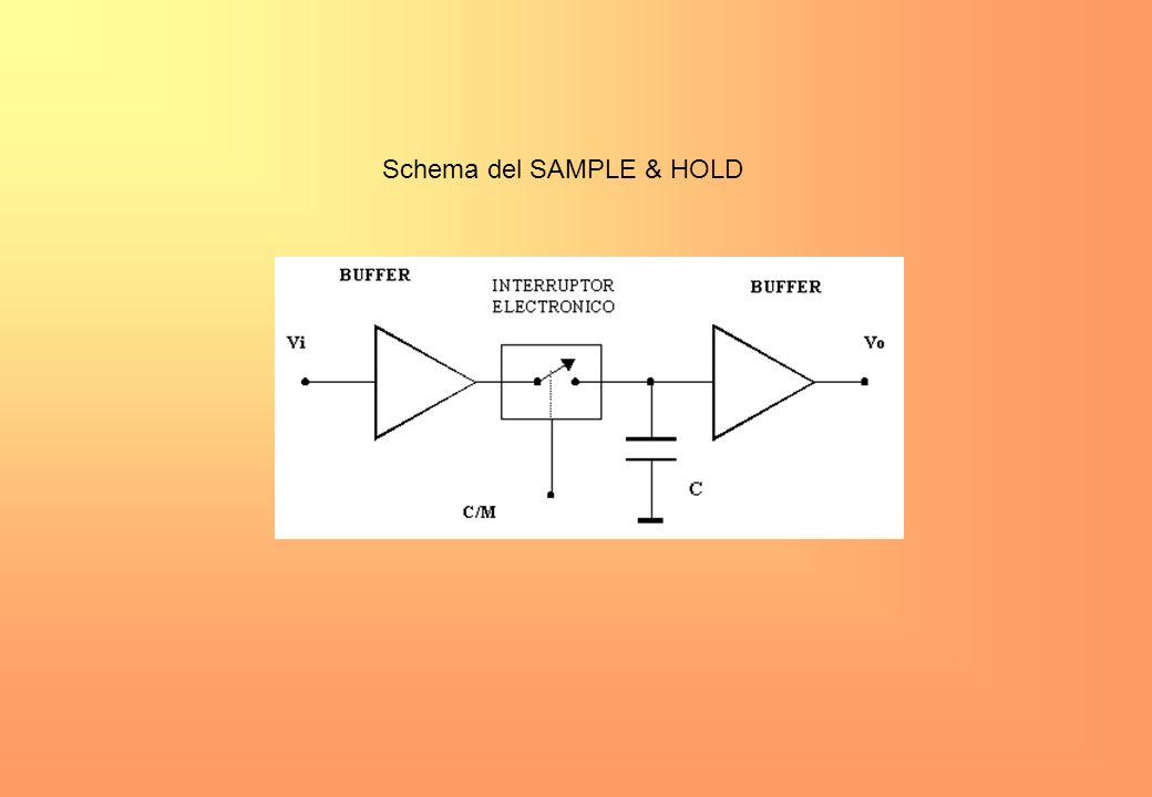 Dove rappresenta la frequenza massima dello spettro del segnale. Se il teorema non è verificato,il segnale non è univocamente ricostruibile dai suoi c