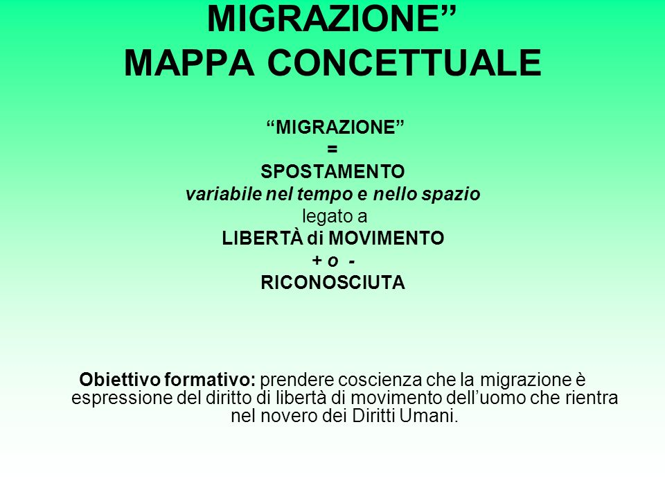 MIGRAZIONE MAPPA CONCETTUALE MIGRAZIONE = SPOSTAMENTO variabile nel tempo e nello spazio legato a LIBERTÀ di MOVIMENTO + o - RICONOSCIUTA Obiettivo formativo: prendere coscienza che la migrazione è espressione del diritto di libertà di movimento delluomo che rientra nel novero dei Diritti Umani.