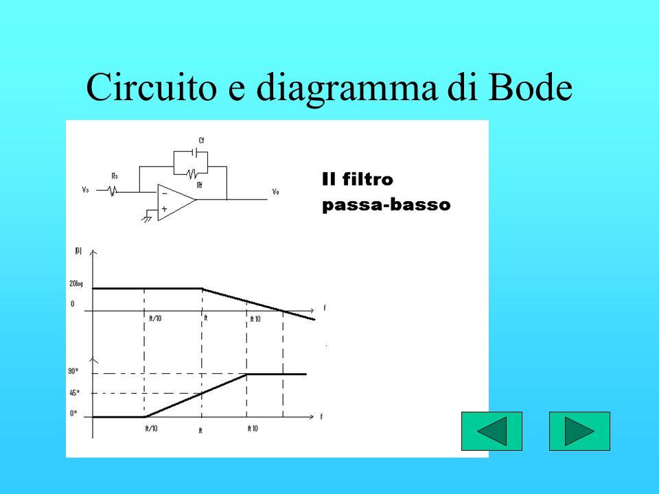Filtro passa-basso Un filtro passa basso è costituito da un circuito elettrico che permette solo il passaggio di frequenze al di sotto di una data fre