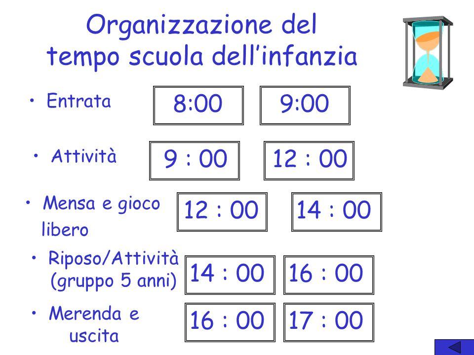 Organizzazione del tempo scuola dellinfanzia Entrata Mensa e gioco libero 8:009:00 12 : 00 14 : 0012 : 00 Riposo/Attività (gruppo 5 anni) Attività 16 : 0017 : 00 16 : 0014 : 00 Merenda e uscita