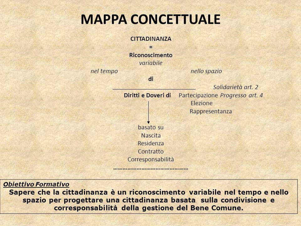MAPPA CONCETTUALE CITTADINANZA = Riconoscimento variabile nel tempo nello spazio di Solidarietà art. 2 Diritti e Doveri di Partecipazione Progresso ar
