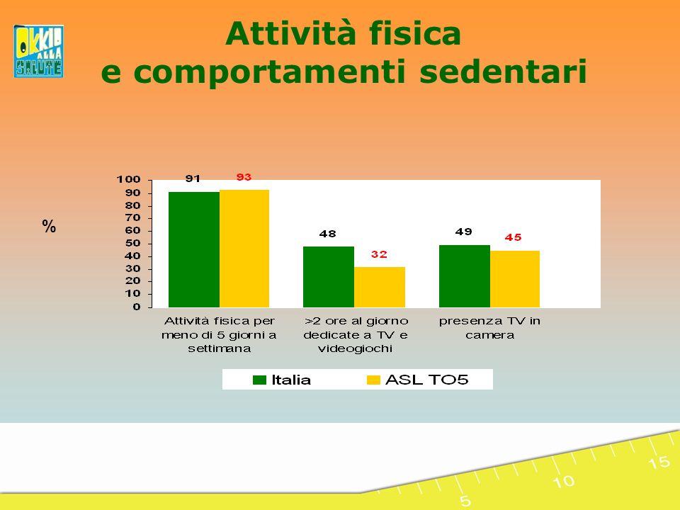 Attività fisica e comportamenti sedentari %