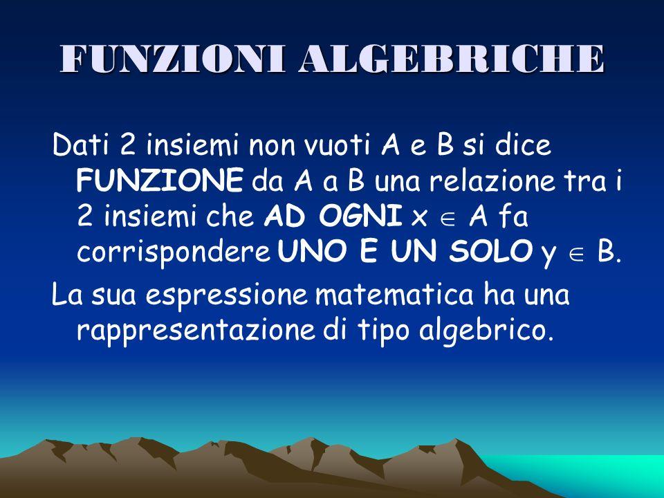 FUNZIONI ALGEBRICHE Dati 2 insiemi non vuoti A e B si dice FUNZIONE da A a B una relazione tra i 2 insiemi che AD OGNI x A fa corrispondere UNO E UN S