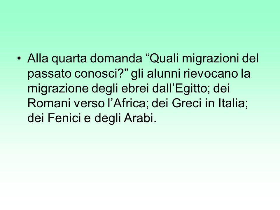 Alla quarta domanda Quali migrazioni del passato conosci? gli alunni rievocano la migrazione degli ebrei dallEgitto; dei Romani verso lAfrica; dei Gre