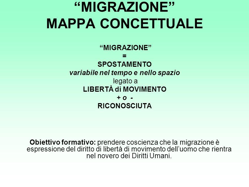MIGRAZIONE MAPPA CONCETTUALE MIGRAZIONE = SPOSTAMENTO variabile nel tempo e nello spazio legato a LIBERTÀ di MOVIMENTO + o - RICONOSCIUTA Obiettivo fo