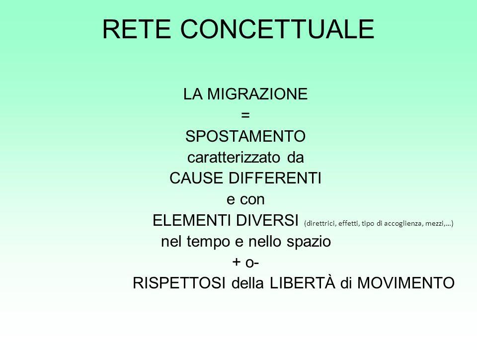 RETE CONCETTUALE LA MIGRAZIONE = SPOSTAMENTO caratterizzato da CAUSE DIFFERENTI e con ELEMENTI DIVERSI (direttrici, effetti, tipo di accoglienza, mezz