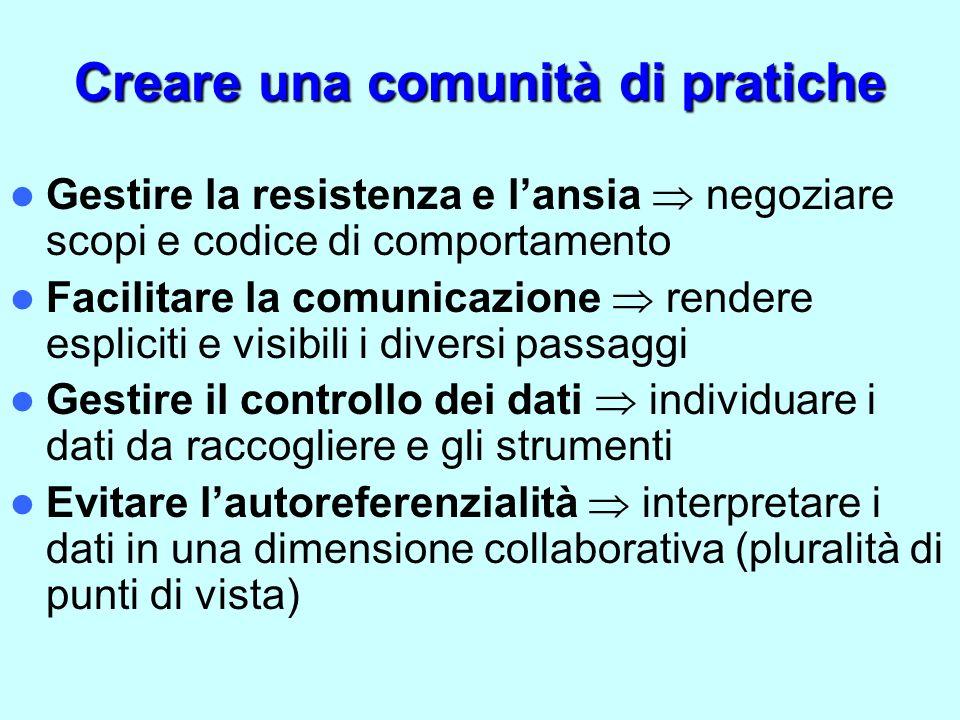 Creare una comunità di pratiche Gestire la resistenza e lansia negoziare scopi e codice di comportamento Facilitare la comunicazione rendere espliciti