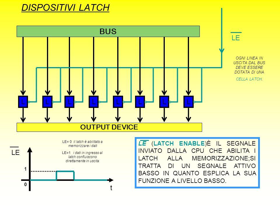 DISPOSITIVI LATCH LLLLLLLL BUS LE OUTPUT DEVICE LE t 1 0 LE (LATCH ENABLE)È IL SEGNALE INVIATO DALLA CPU CHE ABILITA I LATCH ALLA MEMORIZZAZIONE;SI TR