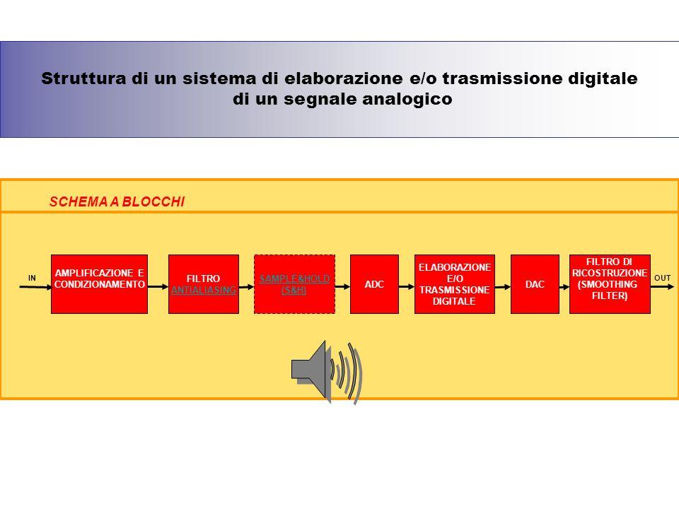 AMPLIFICAZIONE E CONDIZIONAMENTO FILTRO ANTIALIASING SAMPLE&HOLD (S&H) FILTRO DI RICOSTRUZIONE (SMOOTHING FILTER) DACADC ELABORAZIONE E/O TRASMISSIONE