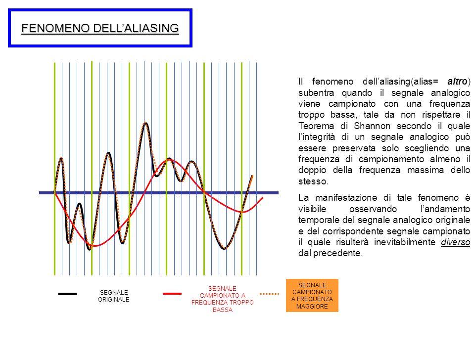 FENOMENO DELLALIASING Il fenomeno dellaliasing(alias= altro) subentra quando il segnale analogico viene campionato con una frequenza troppo bassa, tal
