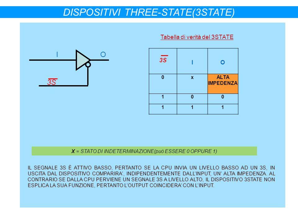3S IO 0xALTA IMPEDENZA 100 111 IO 3S DISPOSITIVI THREE-STATE(3STATE) X = STATO DI INDETERMINAZIONE(può ESSERE 0 OPPURE 1) Tabella di verità del 3STATE
