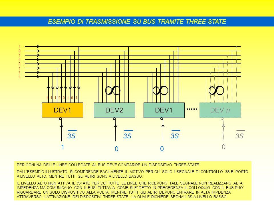ESEMPIO DI TRASMISSIONE SU BUS TRAMITE THREE-STATE 1 0 1 0 0 1 1 1 1 1 1 0 0 1 0 1 DEV1DEV2DEV1DEV n 3S 1 00 0 PER OGNUNA DELLE LINEE COLLEGATE AL BUS