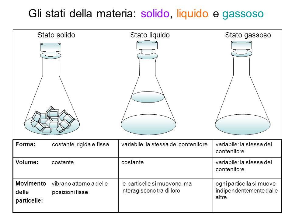 Gli stati della materia: solido, liquido e gassoso ogni particella si muove indipendentemente dalle altre le particelle si muovono, ma interagiscono t