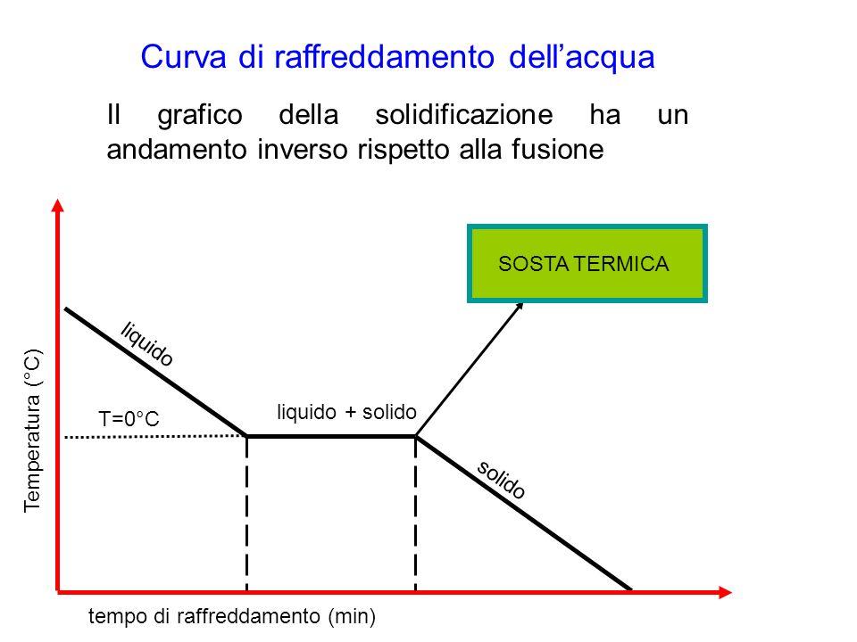 Temperatura (°C) tempo di raffreddamento (min) liquido + solido solido liquido T=0°C Curva di raffreddamento dellacqua Il grafico della solidificazion