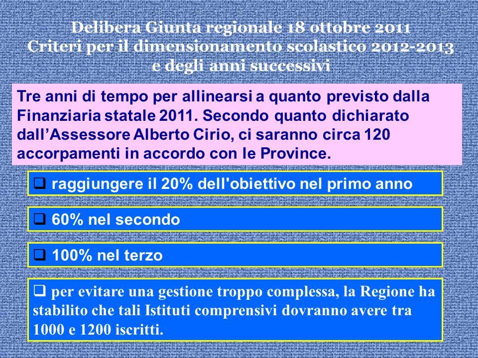 Delibera Giunta regionale 18 ottobre 2011 Criteri per il dimensionamento scolastico 2012-2013 e degli anni successivi Tre anni di tempo per allinearsi a quanto previsto dalla Finanziaria statale 2011.