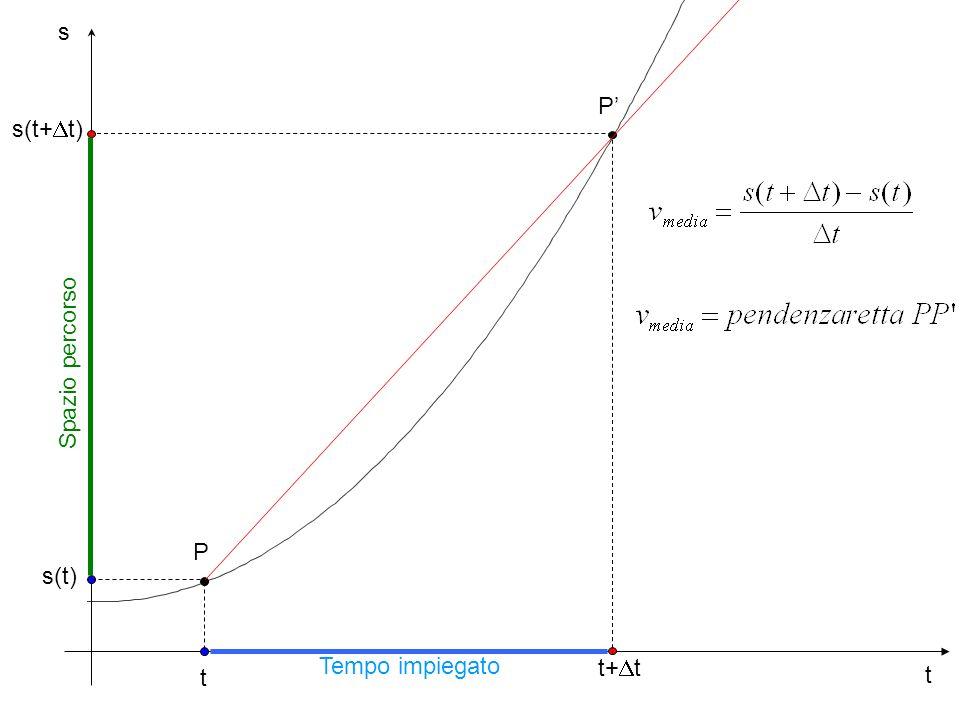 …possiamo valutare velocità medie su intervalli di tempo sempre più piccoli.