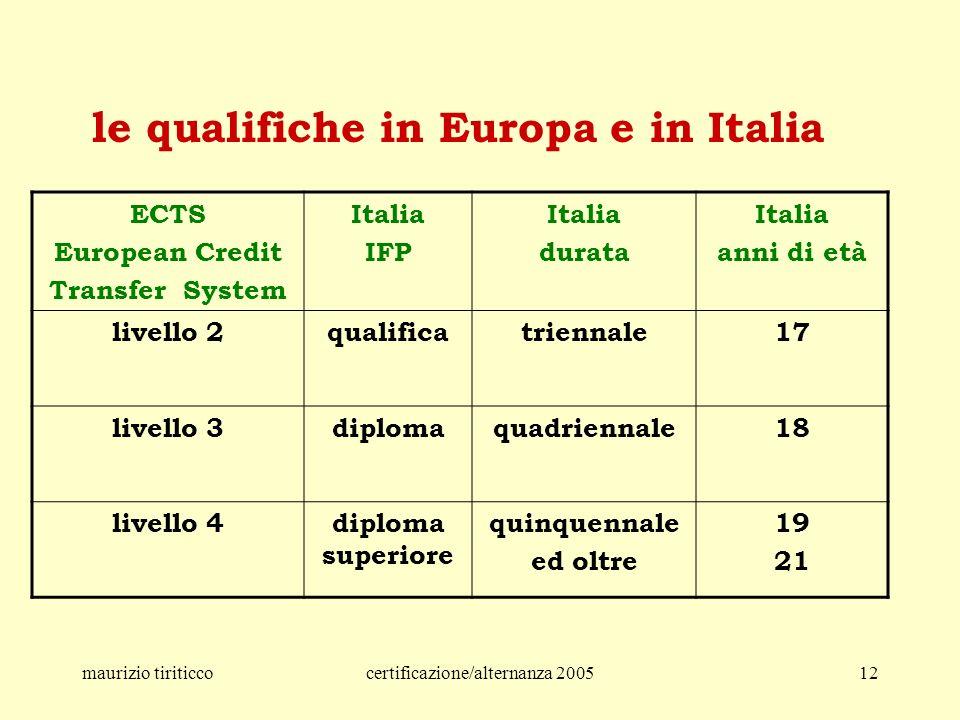 maurizio tiriticcocertificazione/alternanza 200512 ECTS European Credit Transfer System Italia IFP Italia durata Italia anni di età livello 2qualificatriennale17 livello 3diplomaquadriennale18 livello 4diploma superiore quinquennale ed oltre 19 21 le qualifiche in Europa e in Italia