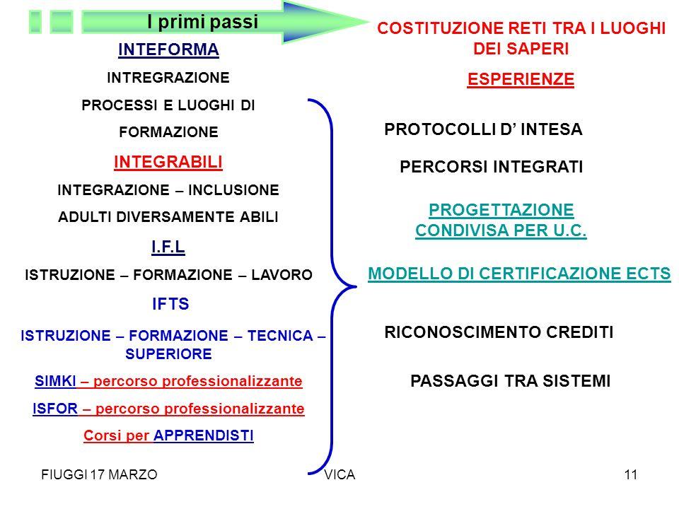 FIUGGI 17 MARZOVICA11 INTEFORMA INTREGRAZIONE PROCESSI E LUOGHI DI FORMAZIONE INTEGRABILI INTEGRAZIONE – INCLUSIONE ADULTI DIVERSAMENTE ABILI I.F.L IS