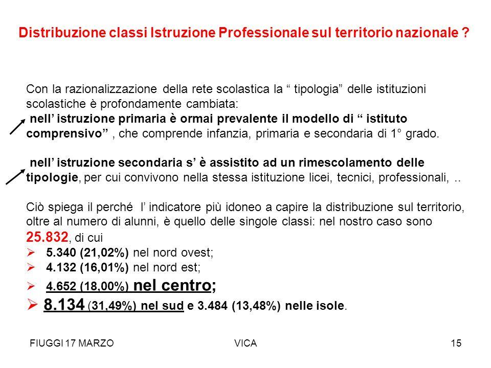 FIUGGI 17 MARZOVICA15 Con la razionalizzazione della rete scolastica la tipologia delle istituzioni scolastiche è profondamente cambiata: nell istruzi