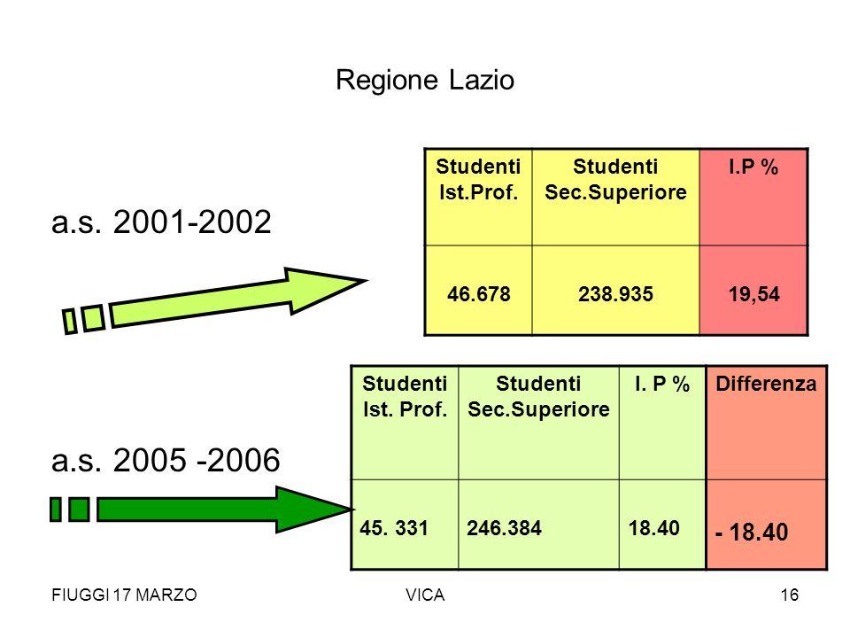 FIUGGI 17 MARZOVICA16 Regione Lazio a.s. 2001-2002 a.s. 2005 -2006 Studenti Ist.Prof. Studenti Sec.Superiore I.P % 46.678238.93519,54 Studenti Ist. Pr