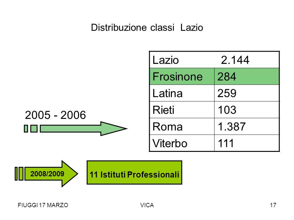 FIUGGI 17 MARZOVICA17 Distribuzione classi Lazio 2005 - 2006 Lazio 2.144 Frosinone284 Latina 259 Rieti 103 Roma 1.387 Viterbo 111 11 Istituti Professi