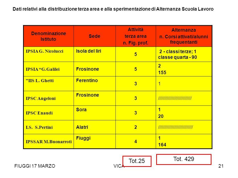FIUGGI 17 MARZOVICA21 area formativa progettata sulla base di specifici bisogni formativi legati al territorio e dunque di profili di professionalità