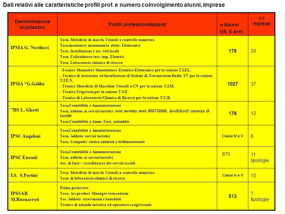 FIUGGI 17 MARZOVICA22 Denominazione scuolaxzvc Profili professionalizzanti n.Alunni Ult. 5 anni n.I mprese IPSIA G. Nicolucci Tecn. Metodista di macch