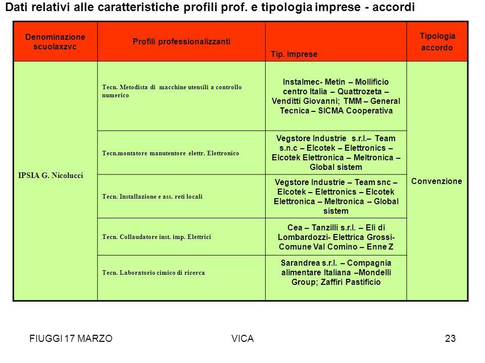 FIUGGI 17 MARZOVICA23 Denominazione scuolaxzvc Profili professionalizzanti Tip. Imprese Tipologia accordo IPSIA G. Nicolucci Tecn. Metodista di macchi