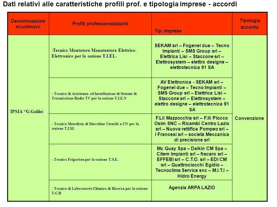 FIUGGI 17 MARZOVICA24 Denominazione scuolaxzvc Profili professionalizzanti Tip. Imprese Tipologia accordo IPSIA G.Galilei - Tecnico Montatore Manutent