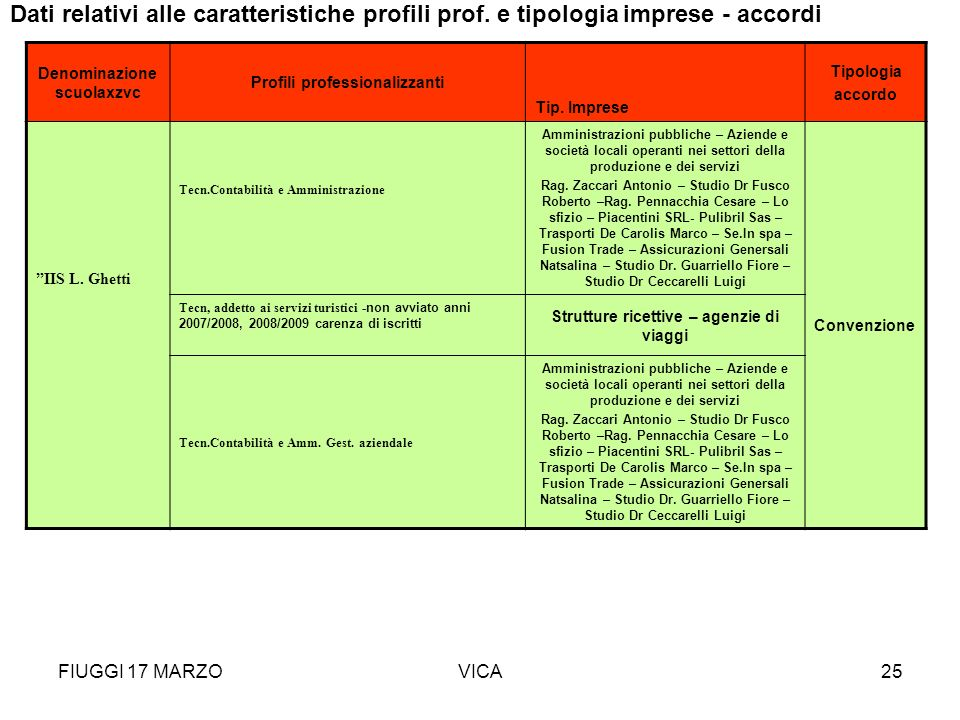 FIUGGI 17 MARZOVICA25 Denominazione scuolaxzvc Profili professionalizzanti Tip. Imprese Tipologia accordo IIS L. Ghetti Tecn.Contabilità e Amministraz