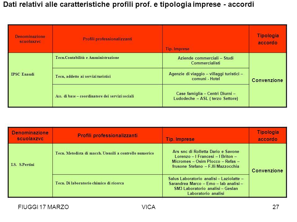 FIUGGI 17 MARZOVICA27 Denominazione scuolaxzvc Profili professionalizzanti Tip. Imprese Tipologia accordo IPSC Enaudi Tecn.Contabilità e Amministrazio