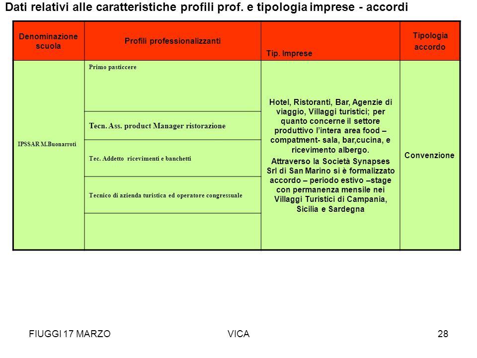 FIUGGI 17 MARZOVICA28 Denominazione scuola Profili professionalizzanti Tip. Imprese Tipologia accordo IPSSAR M.Buonarroti Primo pasticcere Hotel, Rist