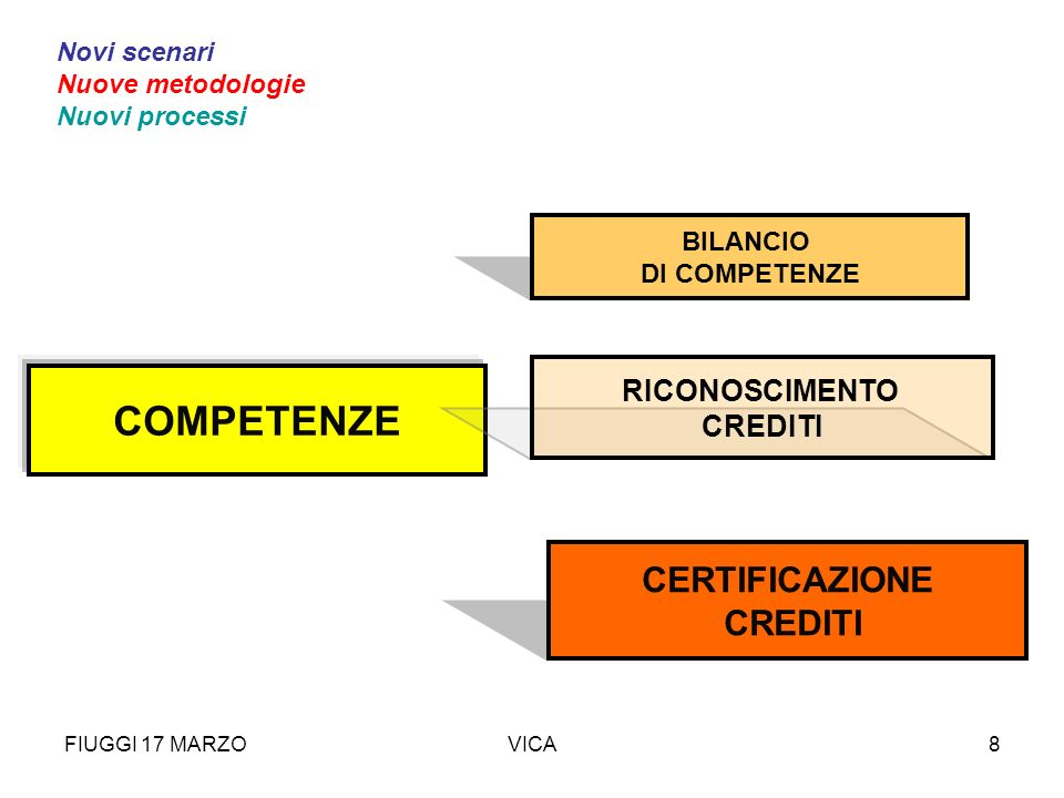 FIUGGI 17 MARZOVICA8 CERTIFICAZIONE CREDITI COMPETENZE RICONOSCIMENTO CREDITI BILANCIO DI COMPETENZE Novi scenari Nuove metodologie Nuovi processi