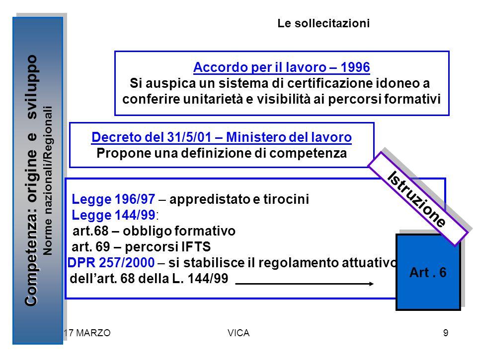 FIUGGI 17 MARZOVICA9 Competenza Competenza: origine e sviluppo Norme nazionali/Regionali Competenza Competenza: origine e sviluppo Norme nazionali/Reg