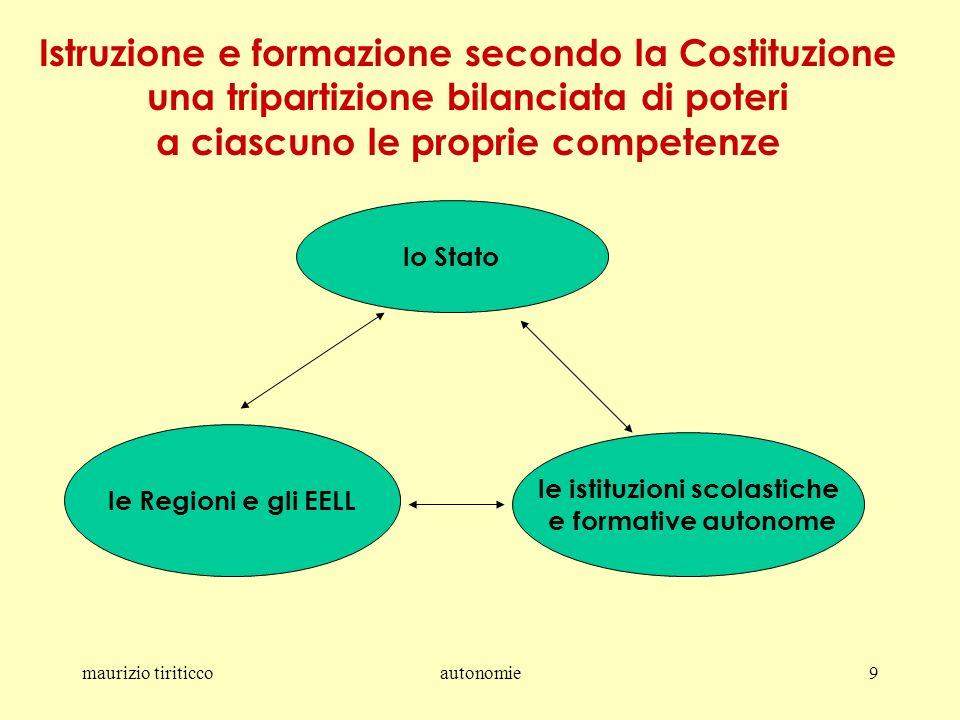 maurizio tiriticcoautonomie9 Istruzione e formazione secondo la Costituzione una tripartizione bilanciata di poteri a ciascuno le proprie competenze lo Stato le Regioni e gli EELL le istituzioni scolastiche e formative autonome