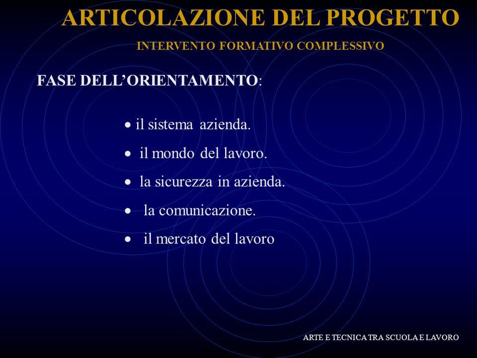 ARTICOLAZIONE DEL PROGETTO INTERVENTO FORMATIVO COMPLESSIVO ARTE E TECNICA TRA SCUOLA E LAVORO COMPETENZE FINALI: Progettare e gestire un sito web aziendale.