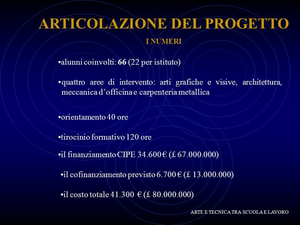 ARTICOLAZIONE DEL PROGETTO COLLEGAMENTI CON IL TERRITORIO CENTRO ORIENTAMENTO LAVORO (COL) FROSINONE CNA FROSINONE SERVIZI PER LIMPIEGO FROSINONE C.G.I.L.