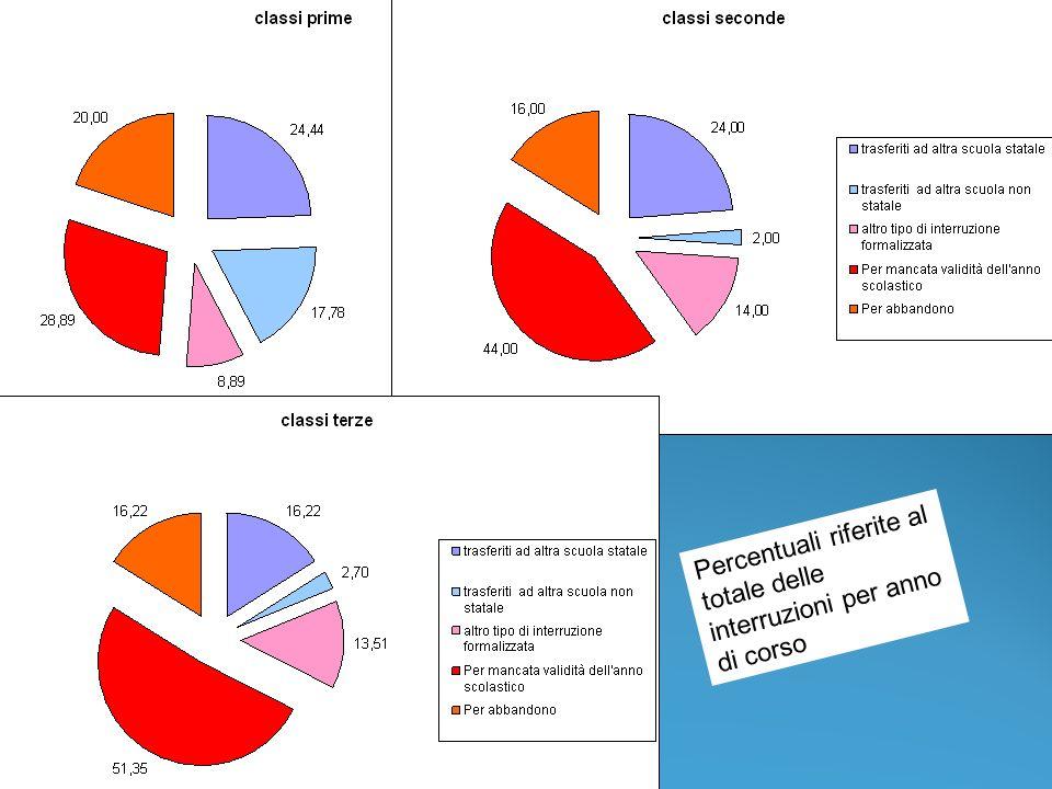 Percentuali riferite al totale delle interruzioni per anno di corso