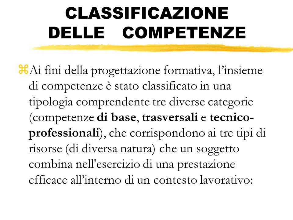 CLASSIFICAZIONE DELLE COMPETENZE zAi fini della progettazione formativa, linsieme di competenze è stato classificato in una tipologia comprendente tre