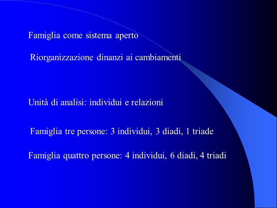 Famiglia come sistema aperto Riorganizzazione dinanzi ai cambiamenti Unità di analisi: individui e relazioni Famiglia tre persone: 3 individui, 3 diad