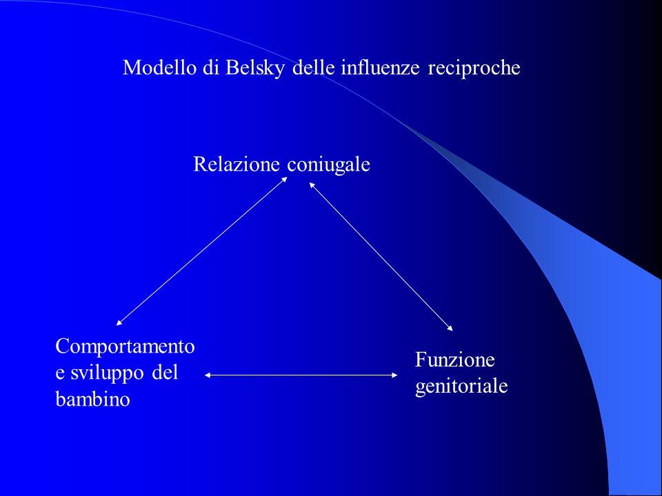 Modello di Belsky delle influenze reciproche Relazione coniugale Comportamento e sviluppo del bambino Funzione genitoriale