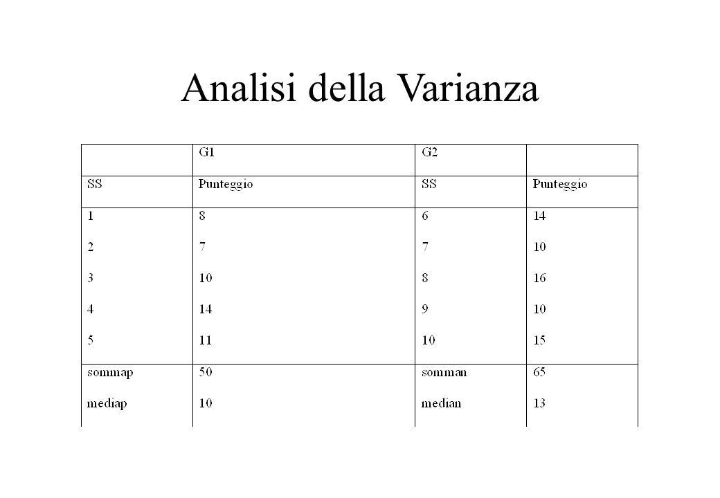 ANOVA Media generale = 50 + 65 /10 = 11,5 Devianza generale = (8-11,5) 2 + (7-11,5) 2 +...