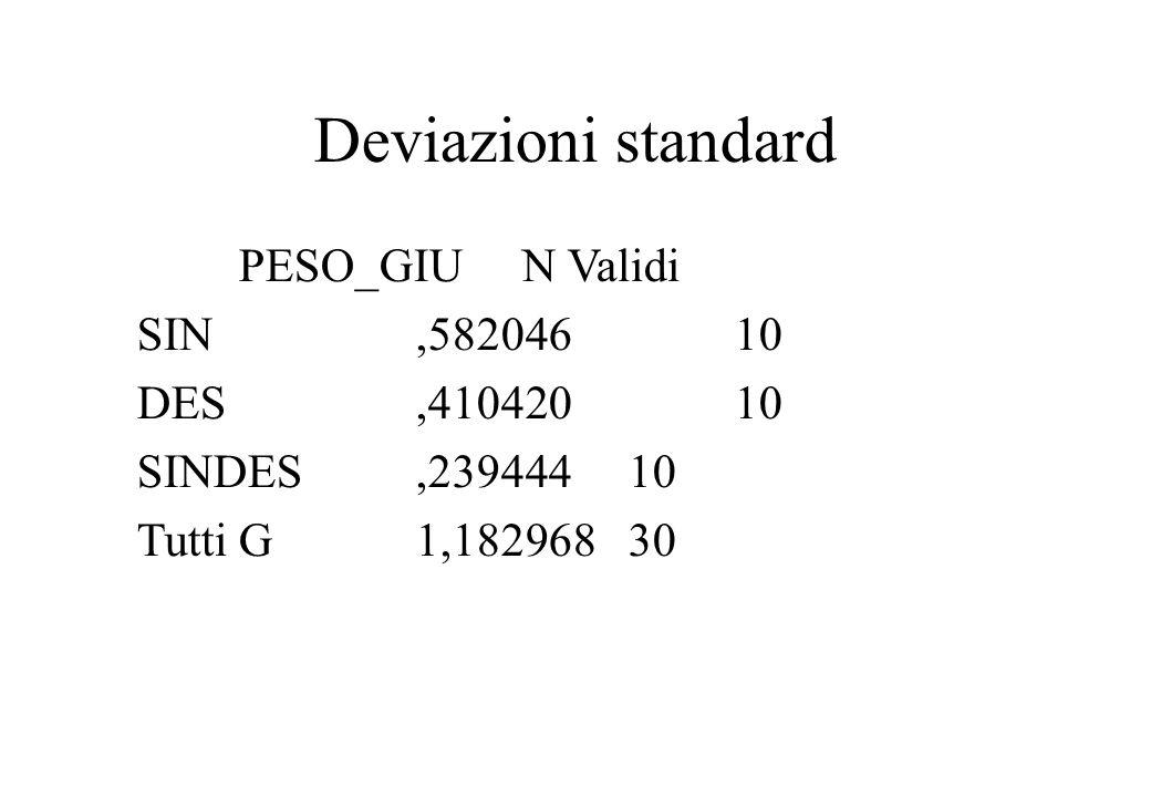 Deviazioni standard PESO_GIUN Validi SIN,58204610 DES,41042010 SINDES,23944410 Tutti G1,18296830