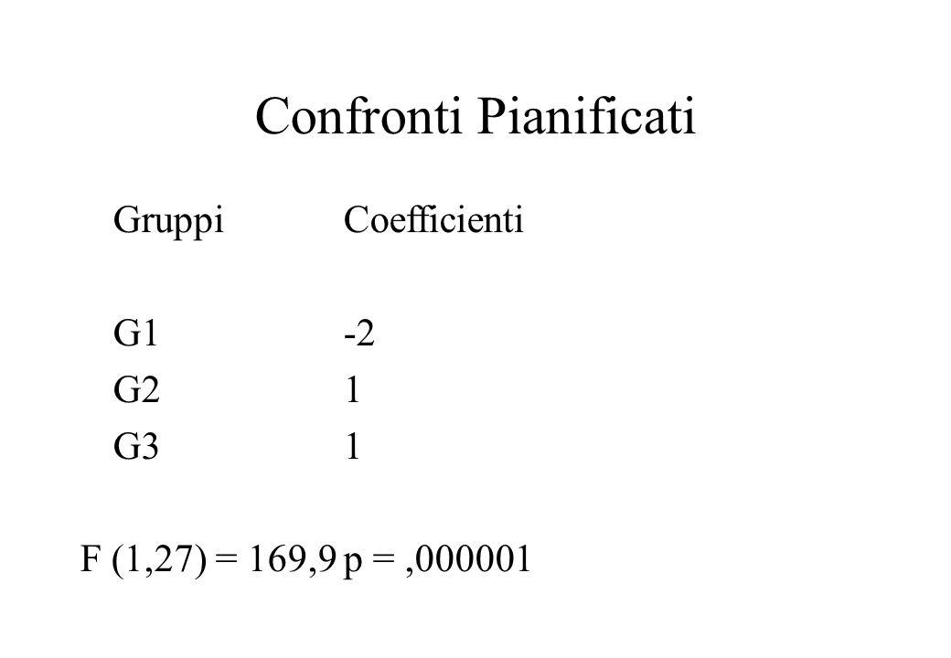 Confronti Pianificati GruppiCoefficienti G1-2 G21 G31 F (1,27) = 169,9p =,000001