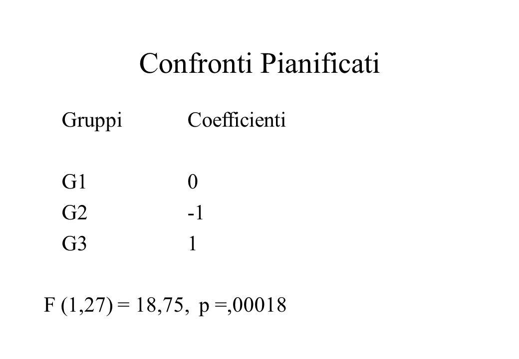 Confronti Pianificati GruppiCoefficienti G10 G2-1 G31 F (1,27) = 18,75, p =,00018